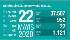 22 Mayıs Türkiye Koronavirüs da vaka sayıları açıklandı!
