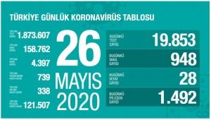 Bayramın son gününde Türkiye'deki koronavirüs vaka ve ölüm sayısındaki durum belli oldu!