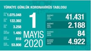 Son 24 Saatteki Türkiye Koronavirüs Raporu!
