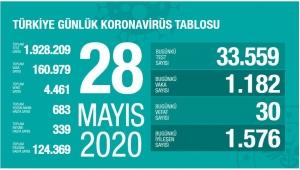 Türkiye'de bugün ki koronavirüs vaka ve ölüm sayısındaki durum belli oldu!