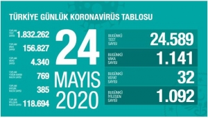 Türkiye'de koronavirüsten can kaybı 4 bin 340'a yükseldi