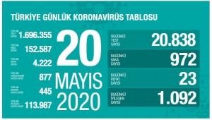 Türkiye Koronavirüs Raporu Açıklandı!