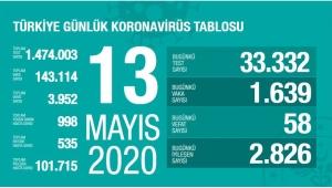 Türkiye'nin Son 24 Saatdeki Koronavirüs Raporu Belli Oldu!