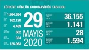 Türkiye'nin Son 24 Saatdeki Türkiye Raporu!