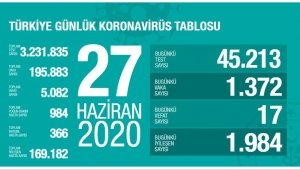 27 Haziran Türkiye Koronavirüs da vaka sayıları açıklandı!