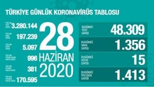 28 Haziran Türkiye'deki Koronavirüs salgınında vaka sayıları açıklandı!