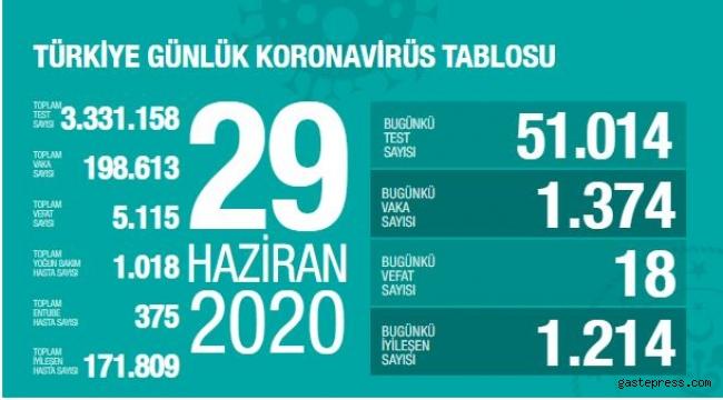 29 Haziran Türkiye'deki Koronavirüs salgınında vaka sayıları açıklandı!