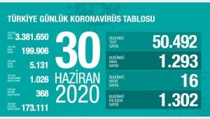 30 Haziran Türkiye'de koronavirüs raporu belli oldu!
