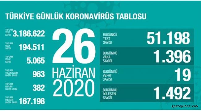 Türkiye'deki corona virüs vaka ve ölü sayısında son durum az önce belli oldu!