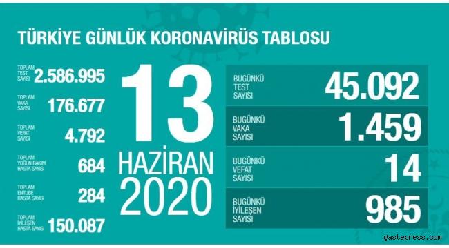 Türkiye'deki corona virüsü vaka ve ölü sayısında son durum açıklandı!