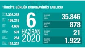 Türkiye'deki koronavirüs vaka ve ölü sayısındaki son durum az önce açıklandı!