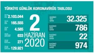 Türkiye Korona Raporu !