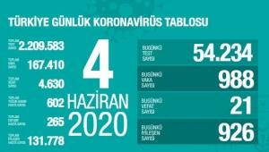Türkiye'nin Koronavirüs Raporu!