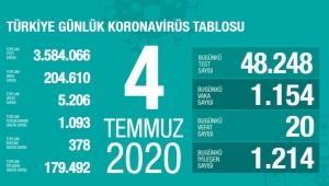 4 Temmuz 2020 Türkiye'deki corona virüsü vaka ve ölü sayısında son durum!