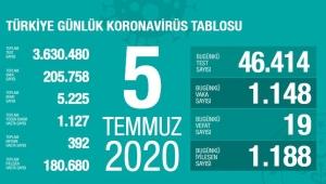 5 Temmuz 2020 Türkiye'deki corona virüsü vaka ve ölü sayısında son durum!