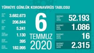 6 Temmuz 2020 Türkiye'deki coronavirüs vaka ve ölü sayısında son durum!