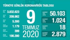 Sağlık Bakanı Fahrettin Koca koronavirüste son durumu açıkladı!