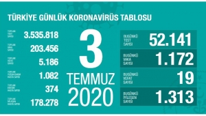 Türkiye'de koronavirüs vaka sayısı kaç oldu?