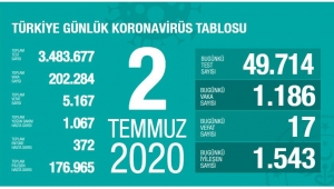 Türkiye'deki corona virüsü vaka ve ölü sayısında son durum belli oldu!