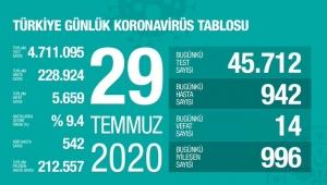 Türkiye'deki koronavirüs vaka ve ölü sayısında son durum (29 Temmuz 2020)