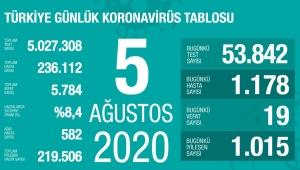 Türkiye'de 5 Ağustos Çarşamba gününün koronavirüs raporu belli oldu!