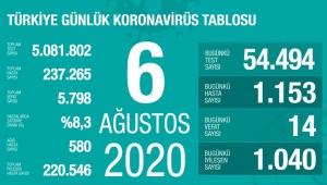 Türkiye'de 6 Ağustos Perşembe gününe ait koronavirüs raporu belli oldu!