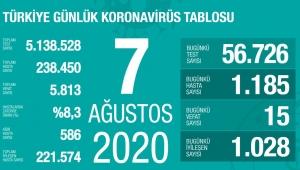 Türkiye'de 7 Ağustos Cuma gününe ait koronavirüs raporu belli oldu!