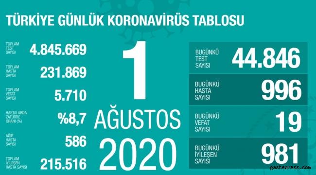 Türkiye'deki koronavirüs vaka ve ölü sayısında son durum (1 Ağustos Cumartesi)