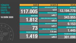 Türkiye'deki koronavirüs vaka ve ölü sayısında son durum (16 Ekim Cuma)