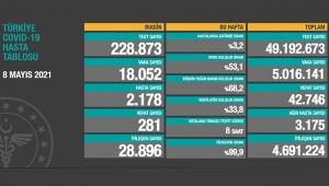 Sağlık Bakanlığı koronavirüs tablosunu paylaştı! Vaka sayısı 20 binin altında