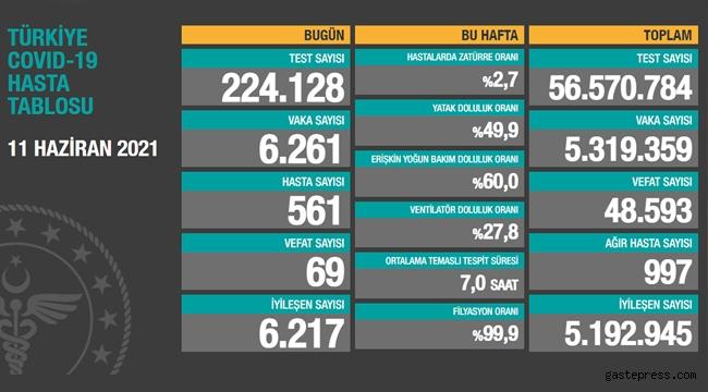 Türkiye 11 Haziran 2021 koronavirüs vaka ve ölü sayısı!